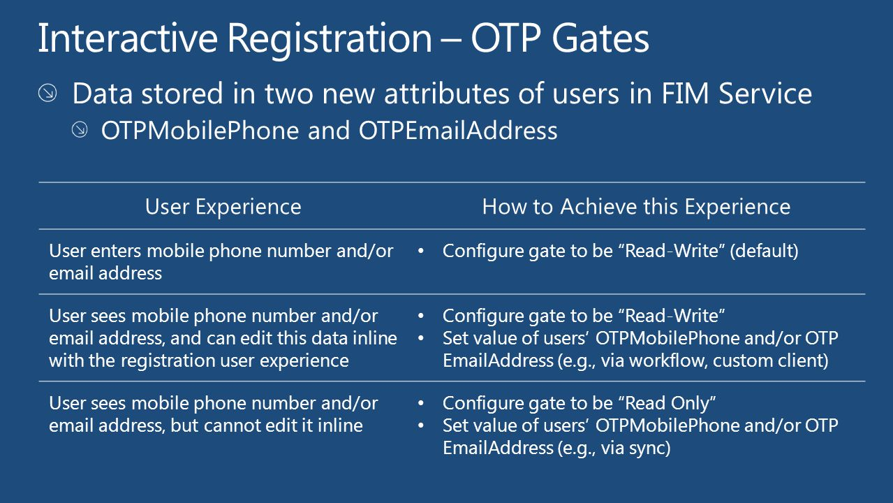 Interactive Registration – OTP Gates