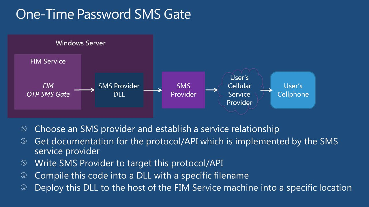 One-Time Password SMS Gate