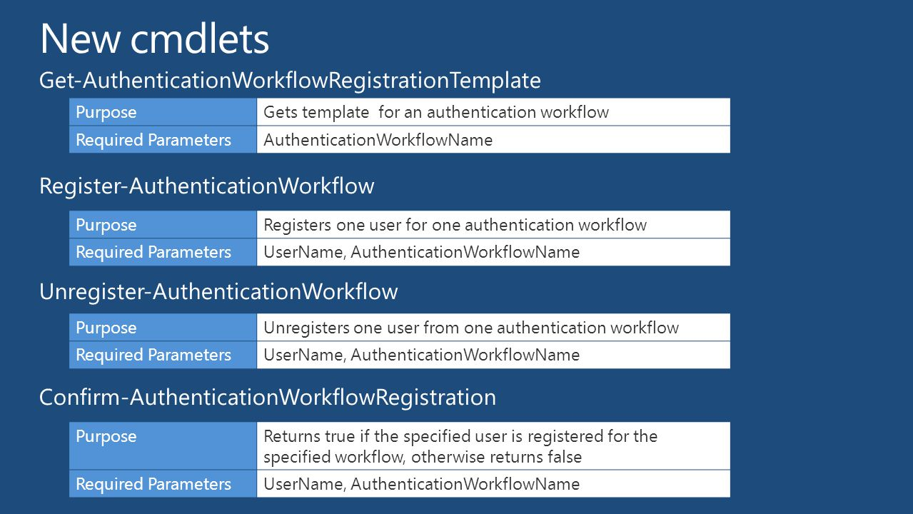 New cmdlets Get-AuthenticationWorkflowRegistrationTemplate