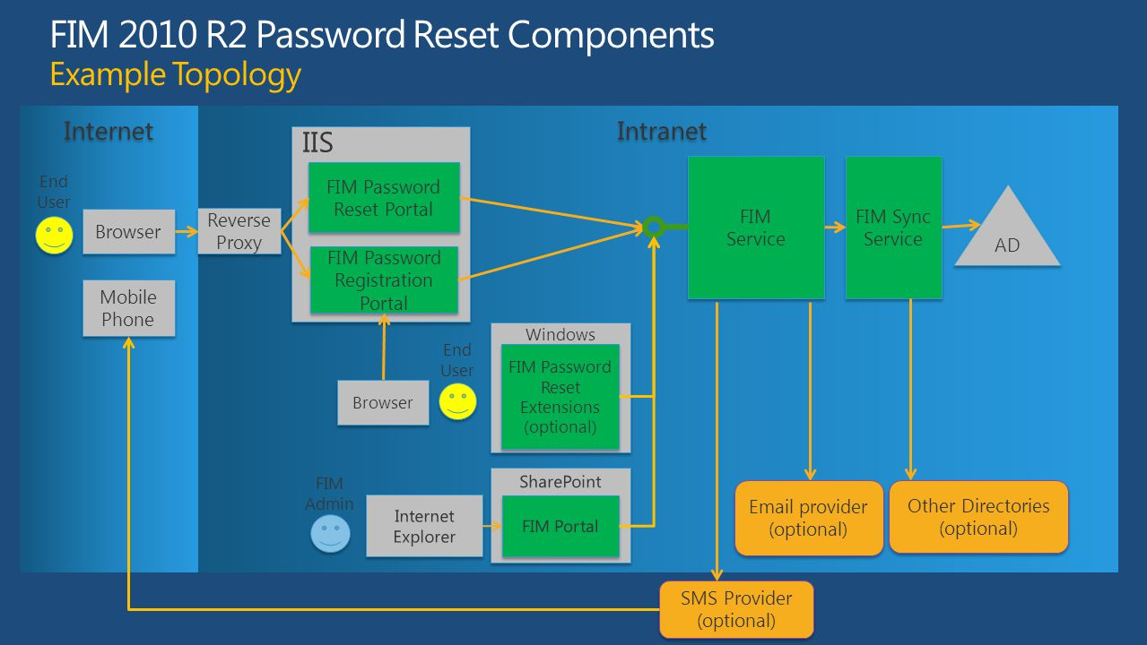 FIM 2010 R2 Password Reset Components Example Topology