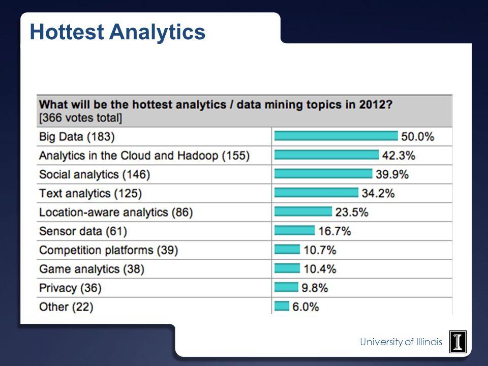 Hottest Analytics 2