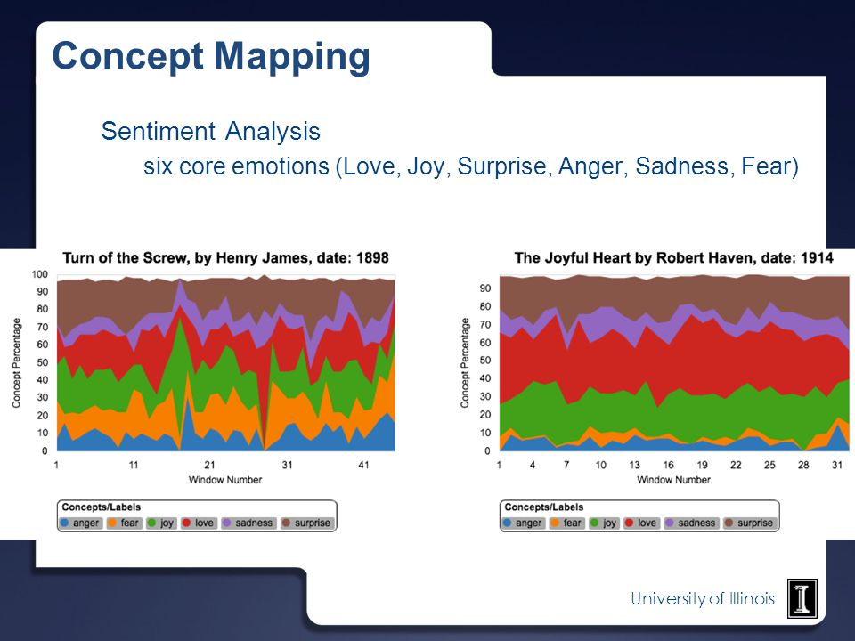 Concept Mapping Sentiment Analysis