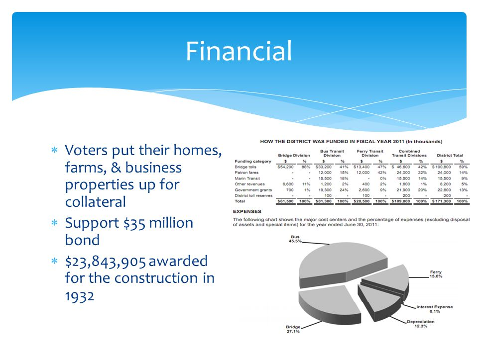 Financial Voters put their homes, farms, & business properties up for collateral. Support $35 million bond.