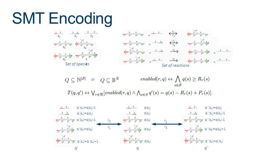SMT Encoding Set of species Set of reactions or r0 r2 r1 r3 q q q''