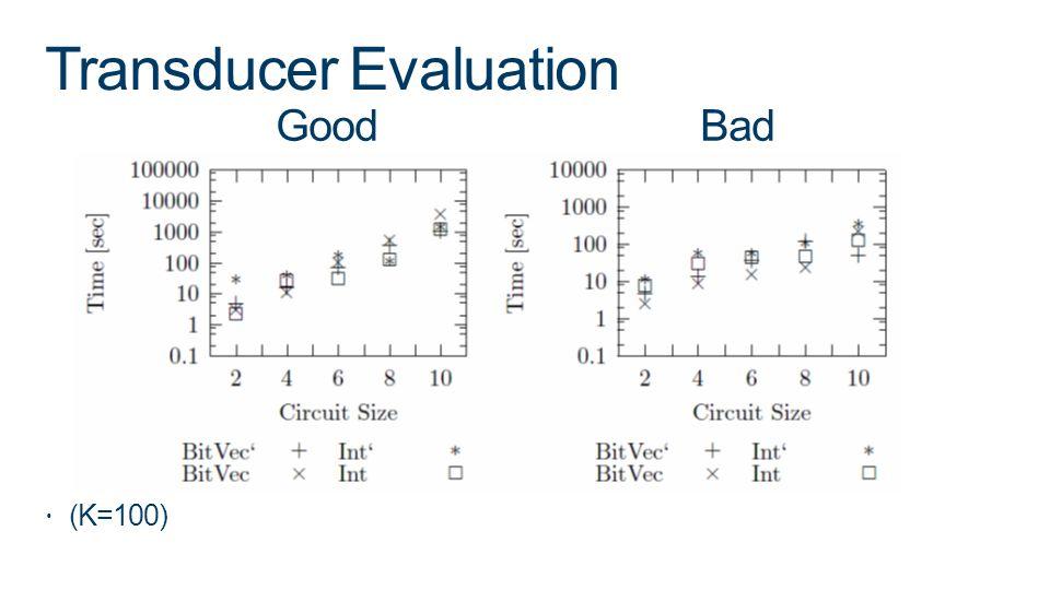 Transducer Evaluation