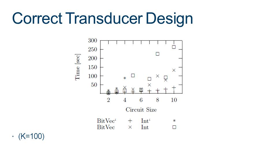Correct Transducer Design