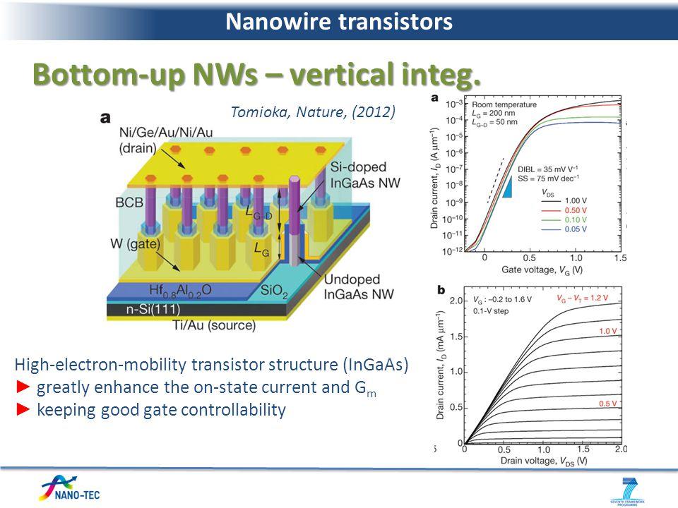Bottom-up NWs – vertical integ.
