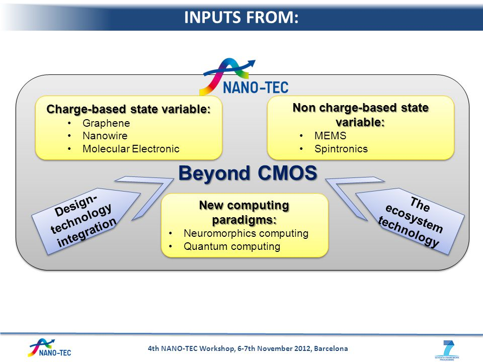 Beyond CMOS INPUTS FROM: Charge-based state variable: