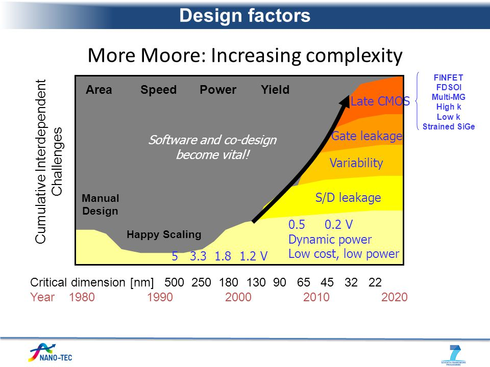More Moore: Increasing complexity
