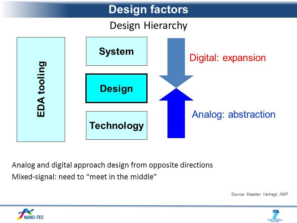 Design factors Design Hierarchy System EDA tooling Digital: expansion