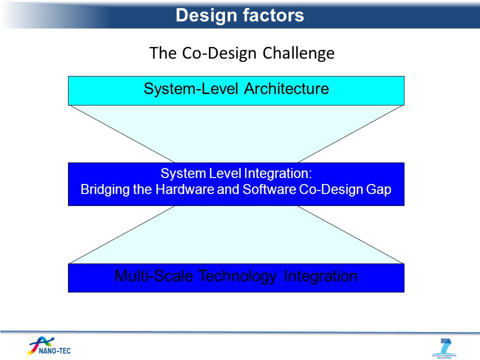 The Co-Design Challenge