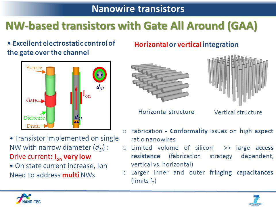 NW-based transistors with Gate All Around (GAA)