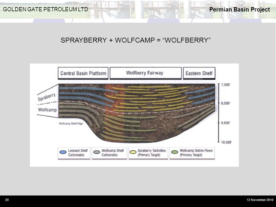SPRAYBERRY + WOLFCAMP = WOLFBERRY
