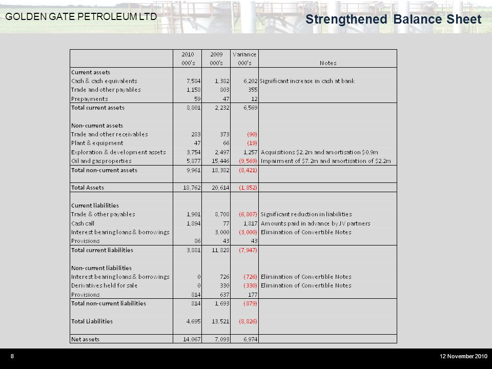 Strengthened Balance Sheet