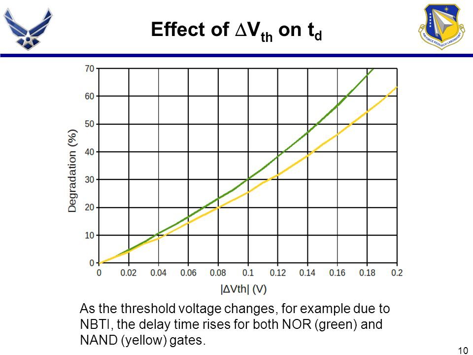 Effect of Vth on td As the threshold voltage changes, for example due to NBTI, the delay time rises for both NOR (green) and NAND (yellow) gates.