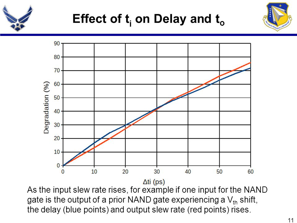 Effect of ti on Delay and to