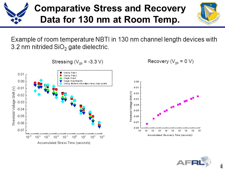 Comparative Stress and Recovery