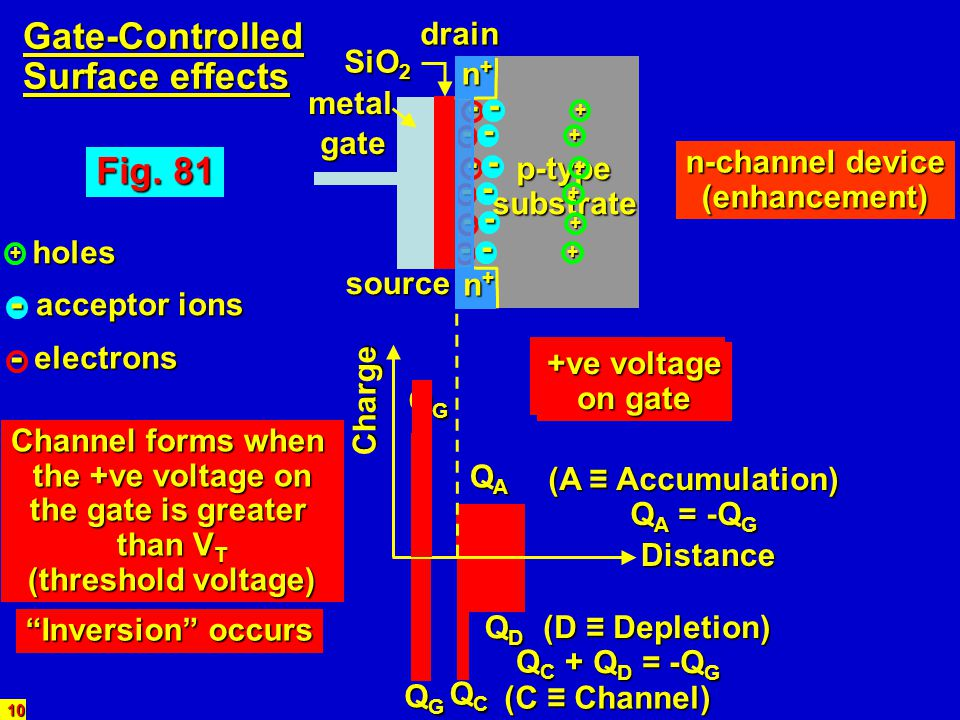 Gate-Controlled Surface effects Fig. 81 - - drain SiO2 n+ metal - -