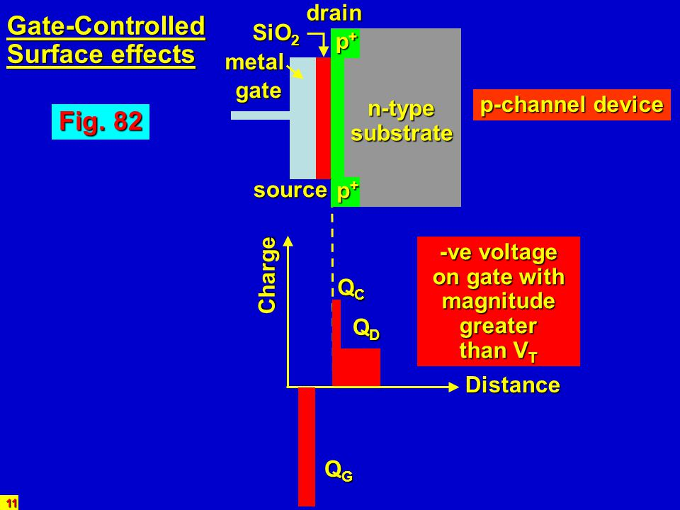 Gate-Controlled Surface effects Fig. 82 drain SiO2 p+ metal gate