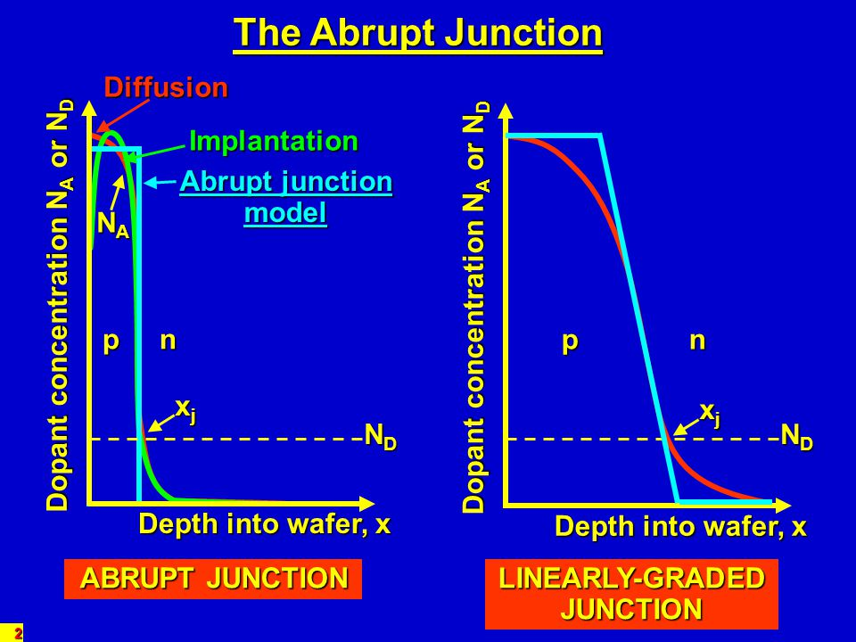 The Abrupt Junction Diffusion Implantation Abrupt junction model NA