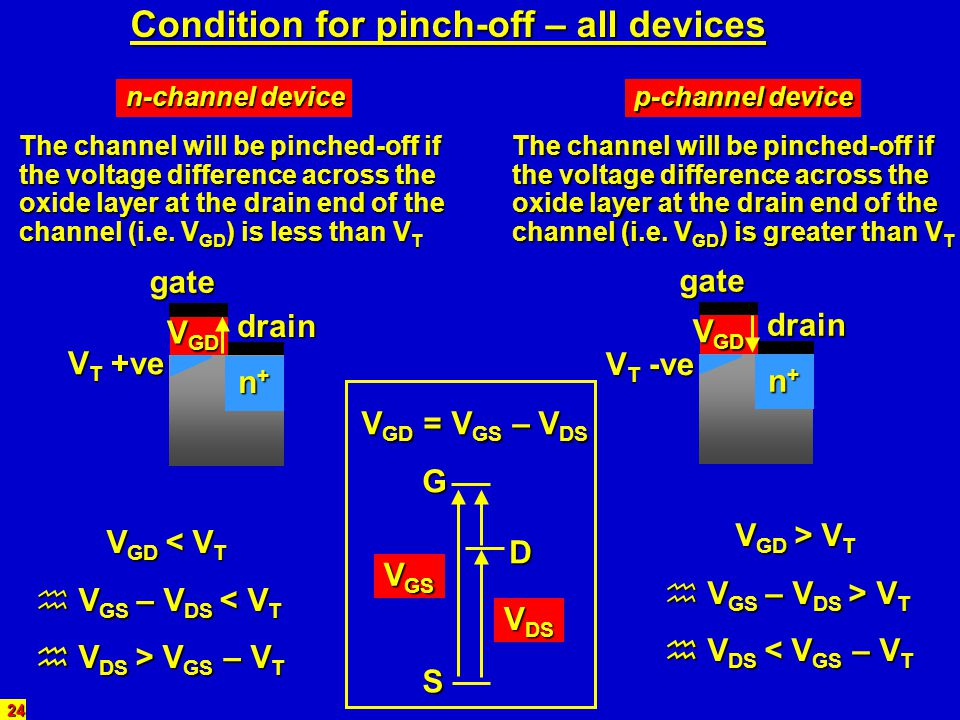 Condition for pinch-off – all devices