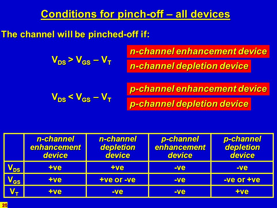 Conditions for pinch-off – all devices
