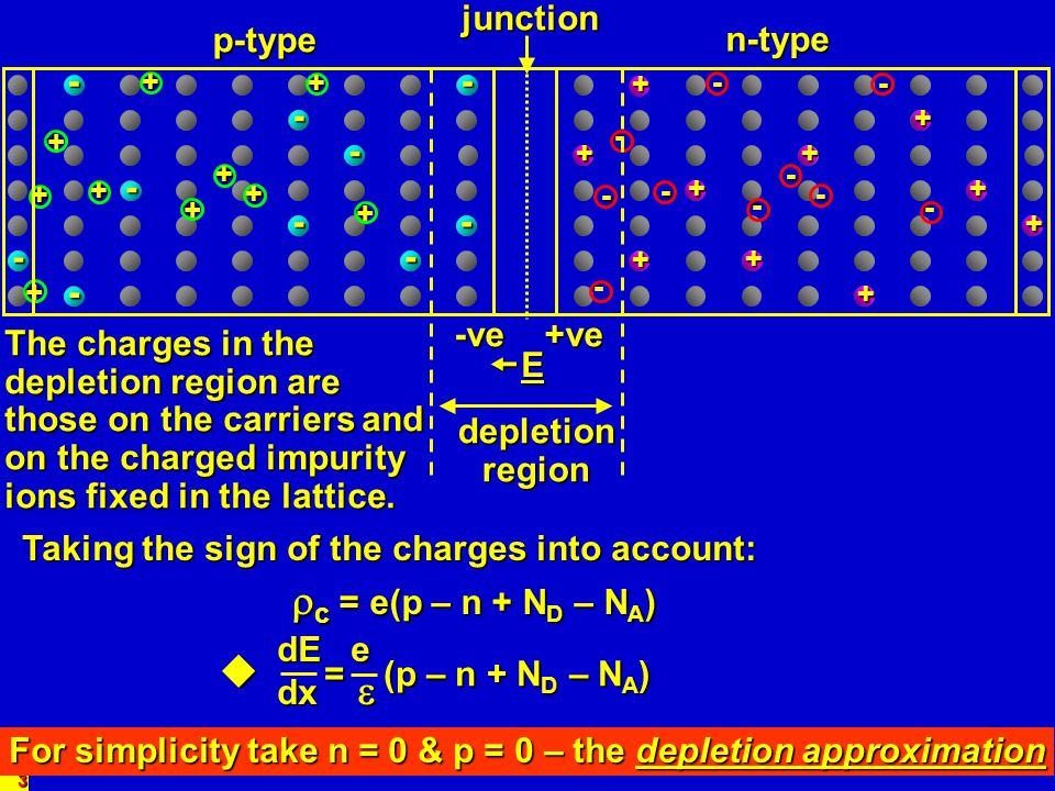 c = e(p – n + ND – NA)  = (p – n + ND – NA) junction p-type n-type -