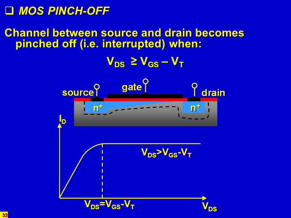 MOS PINCH-OFF Channel between source and drain becomes pinched off (i.e. interrupted) when: VDS ≥ VGS – VT.