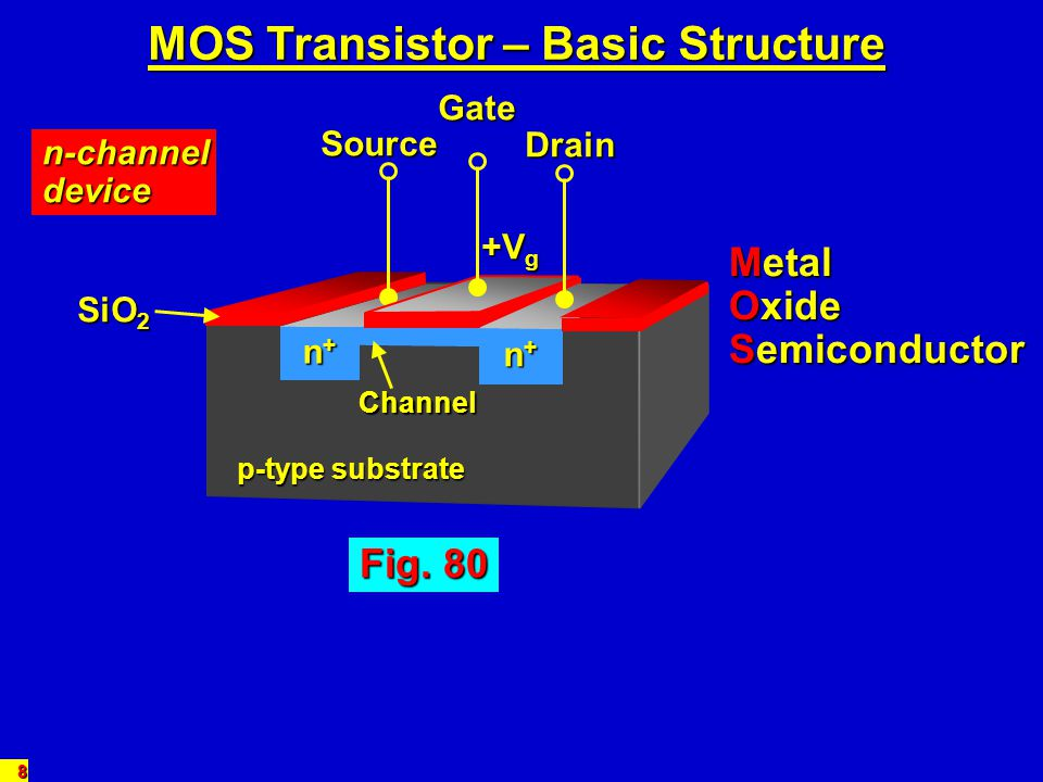 MOS Transistor – Basic Structure