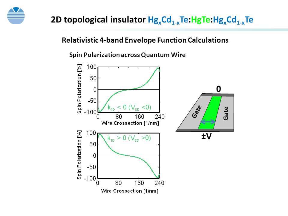 2D topological insulator HgxCd1-xTe:HgTe:HgxCd1-xTe