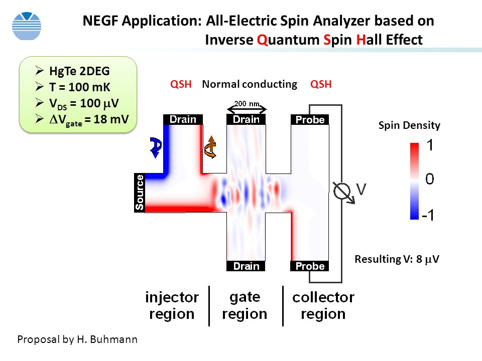 NEGF Application: All-Electric Spin Analyzer based on