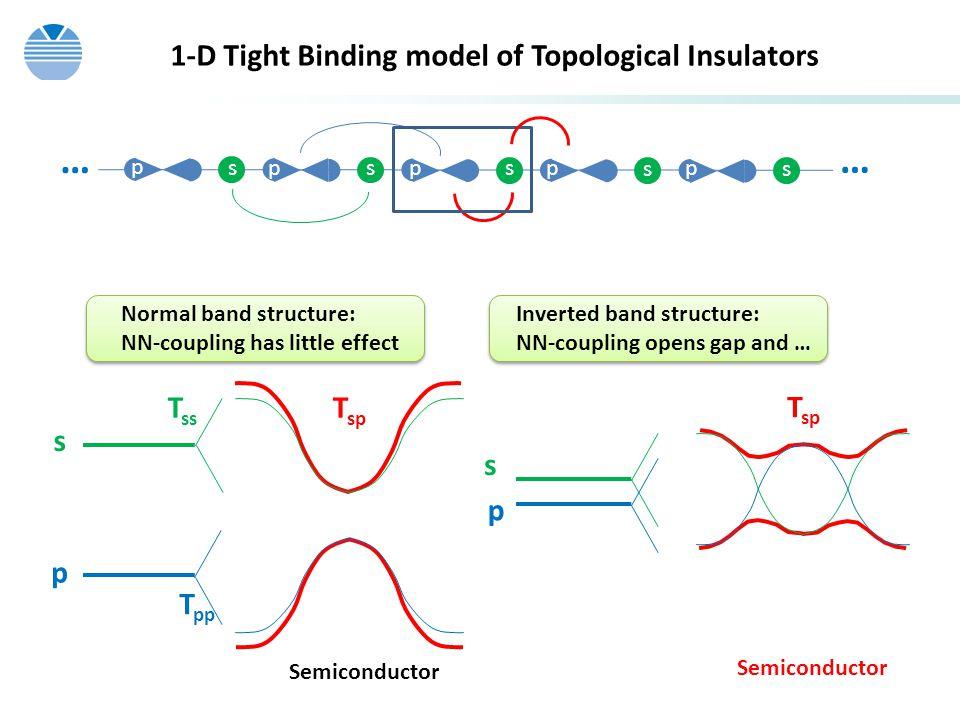 … 1-D Tight Binding model of Topological Insulators Tss Tsp Tsp s s p
