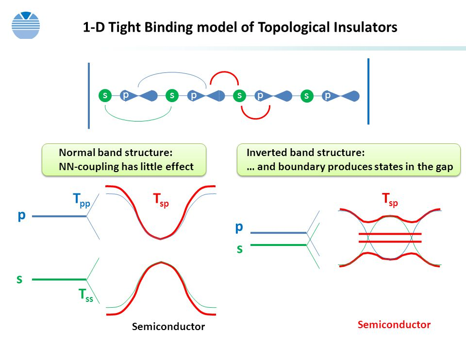1-D Tight Binding model of Topological Insulators