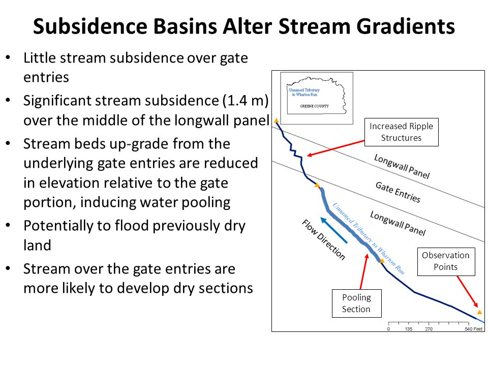 Subsidence Basins Alter Stream Gradients