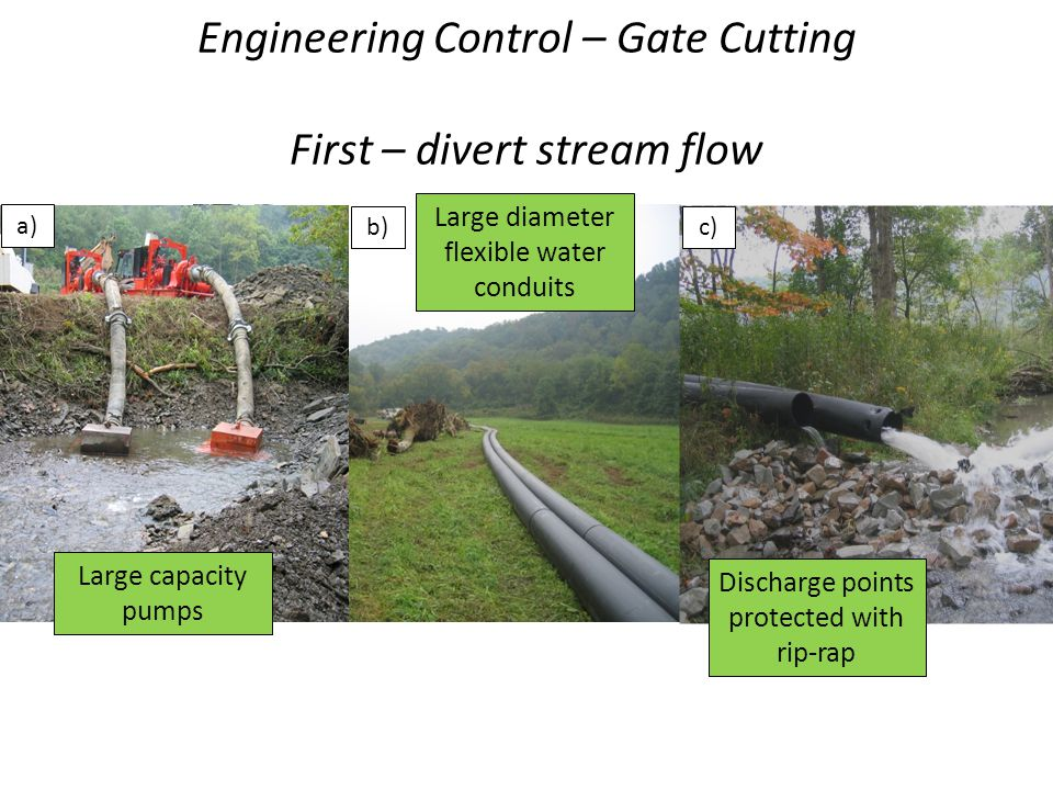 Engineering Control – Gate Cutting First – divert stream flow