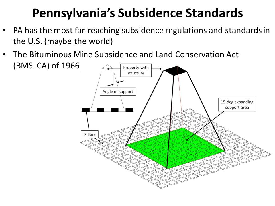 Pennsylvania's Subsidence Standards
