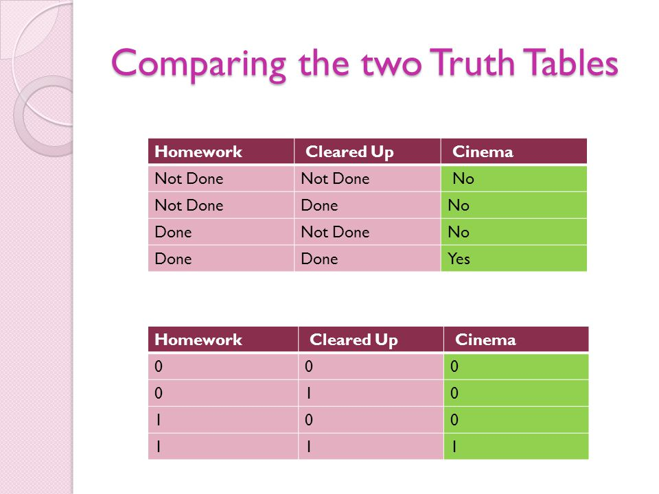 Comparing the two Truth Tables