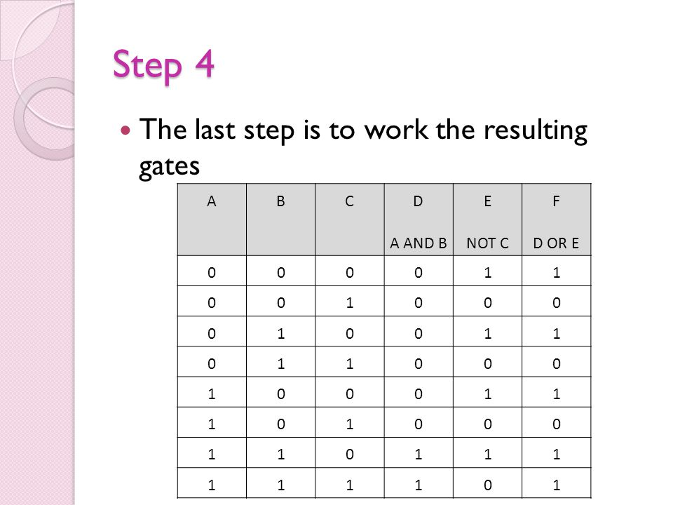 Step 4 The last step is to work the resulting gates A B C D A AND B E