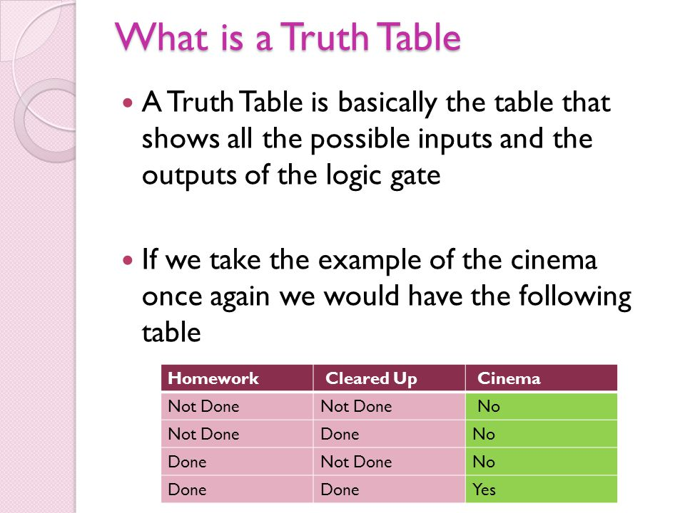 What is a Truth Table A Truth Table is basically the table that shows all the possible inputs and the outputs of the logic gate.