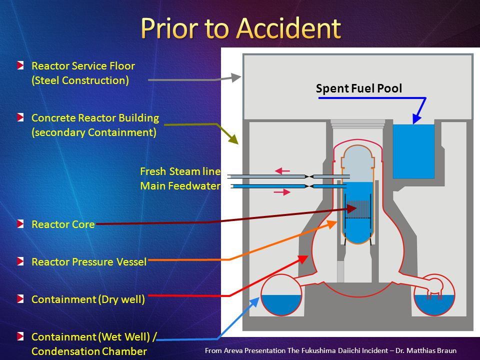 Prior to Accident Spent Fuel Pool