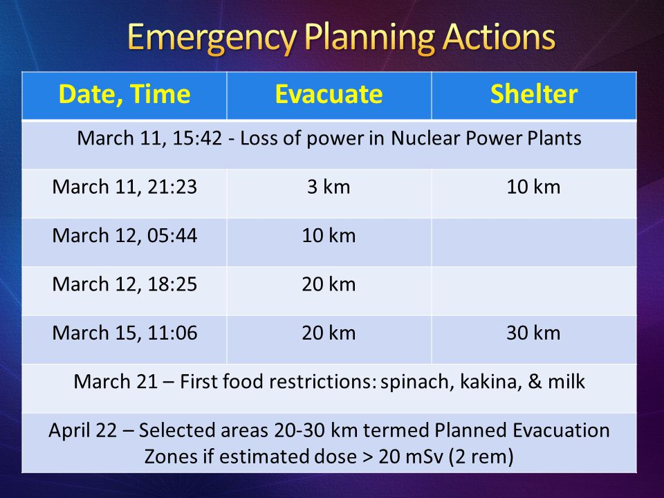 Emergency Planning Actions