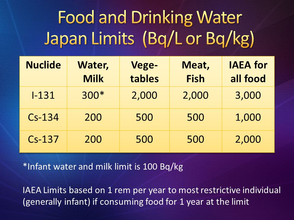 Food and Drinking Water Japan Limits (Bq/L or Bq/kg)