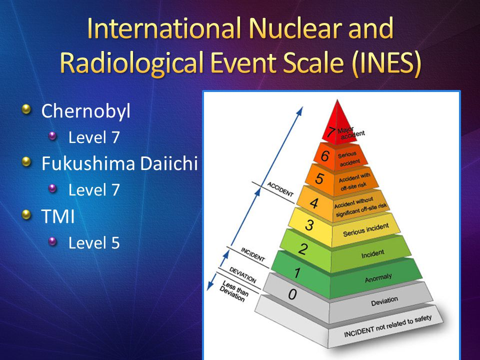 International Nuclear and Radiological Event Scale (INES)