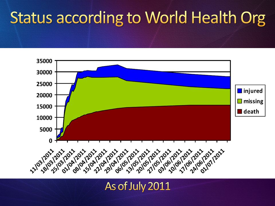 Status according to World Health Org