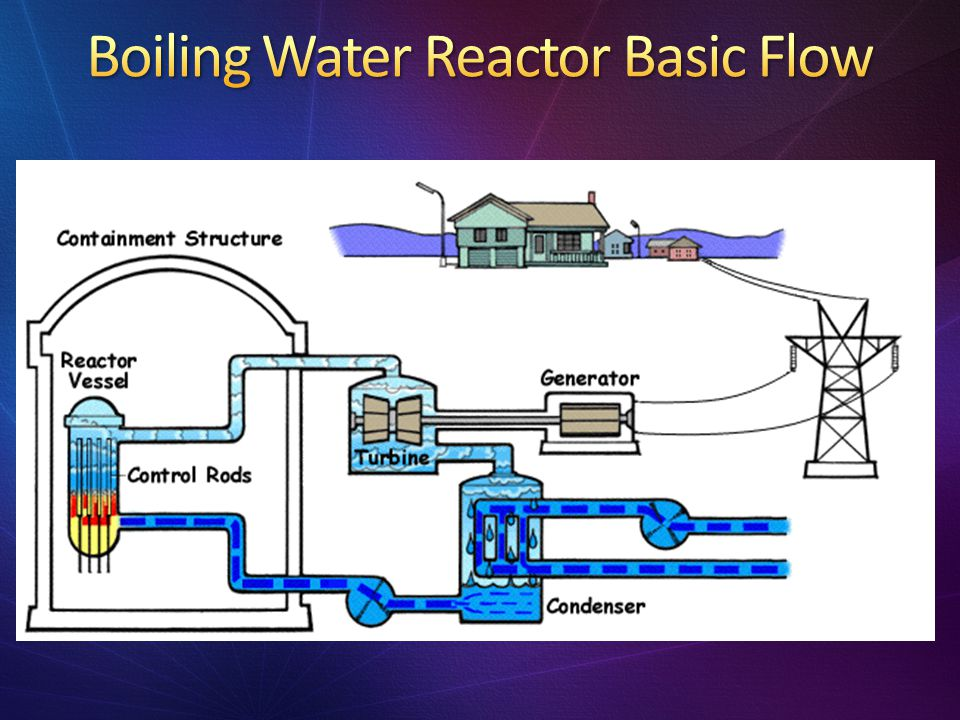 Boiling Water Reactor Basic Flow
