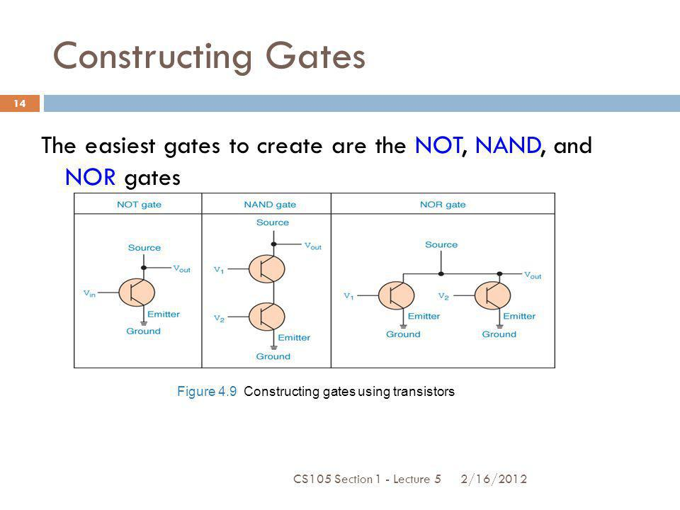 Constructing Gates The easiest gates to create are the NOT, NAND, and NOR gates. Figure 4.9 Constructing gates using transistors.