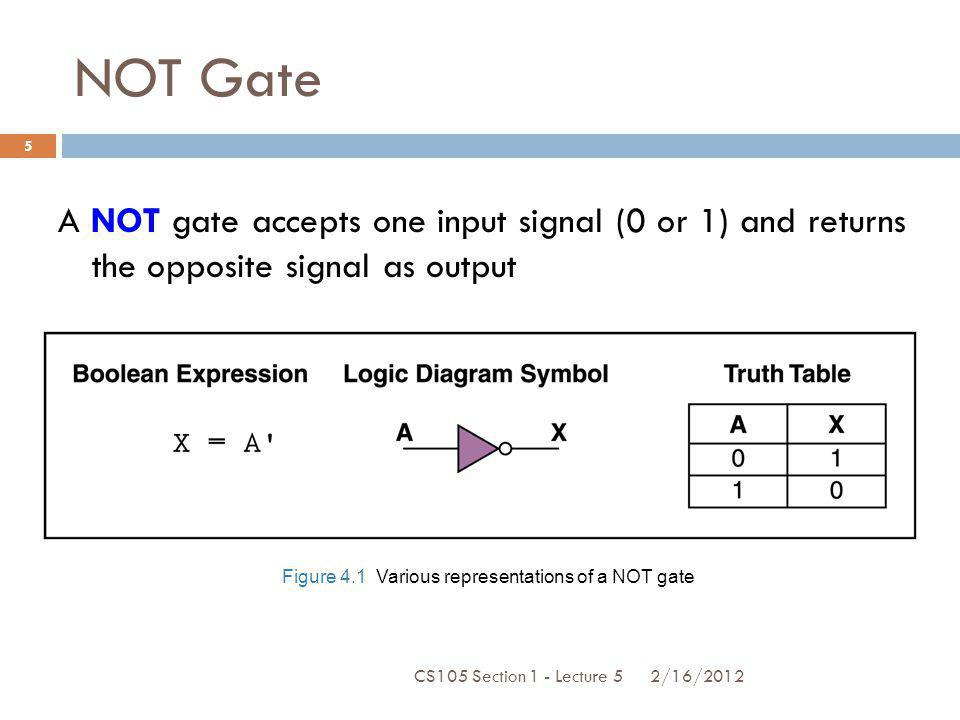 NOT Gate A NOT gate accepts one input signal (0 or 1) and returns the opposite signal as output. Figure 4.1 Various representations of a NOT gate.