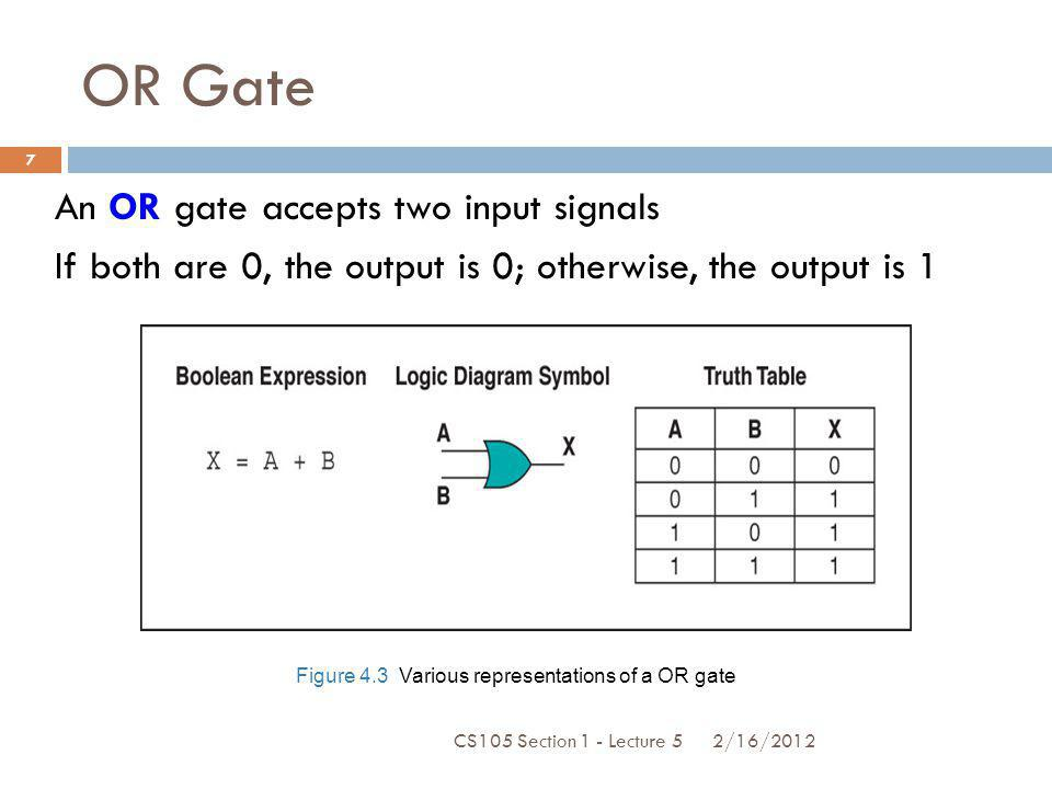 Figure 4.3 Various representations of a OR gate