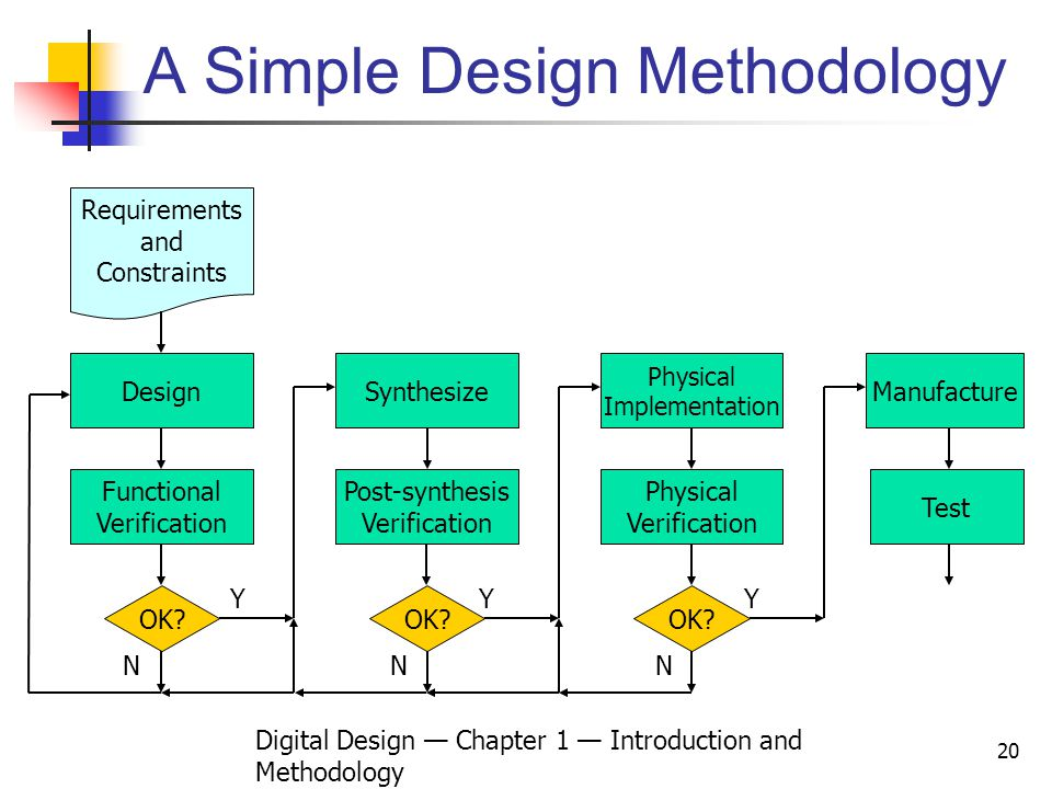 A Simple Design Methodology