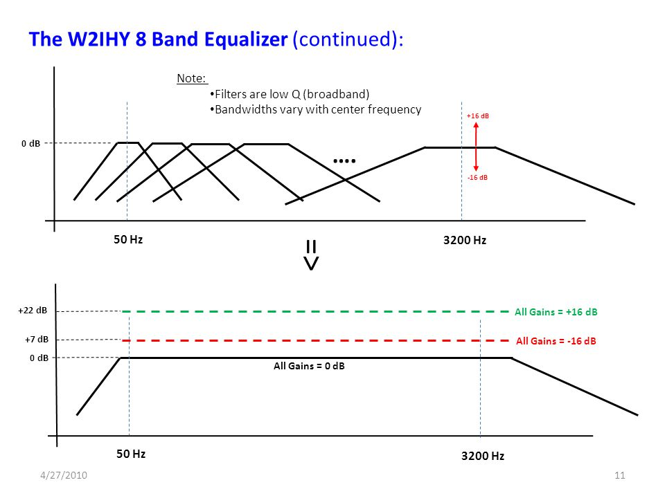 => …. The W2IHY 8 Band Equalizer (continued): Note: